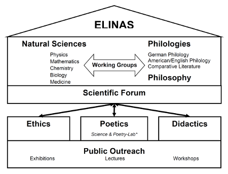 Vision of ELINAS